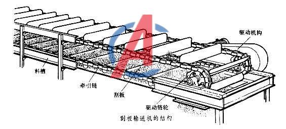 ks系列产品工作原理:在封闭的矩形壳体中,借助运动的无端链条