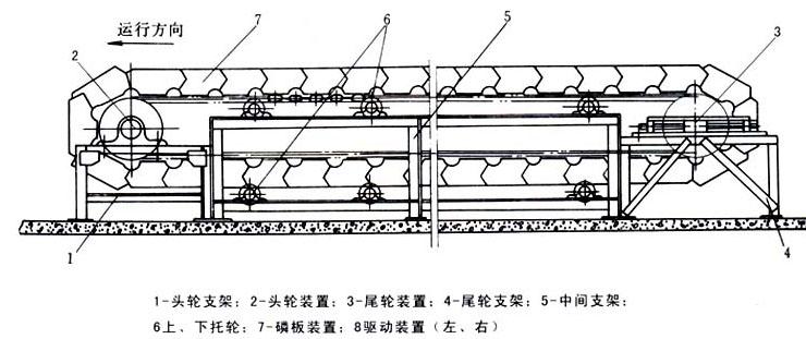 鳞板输送机结构